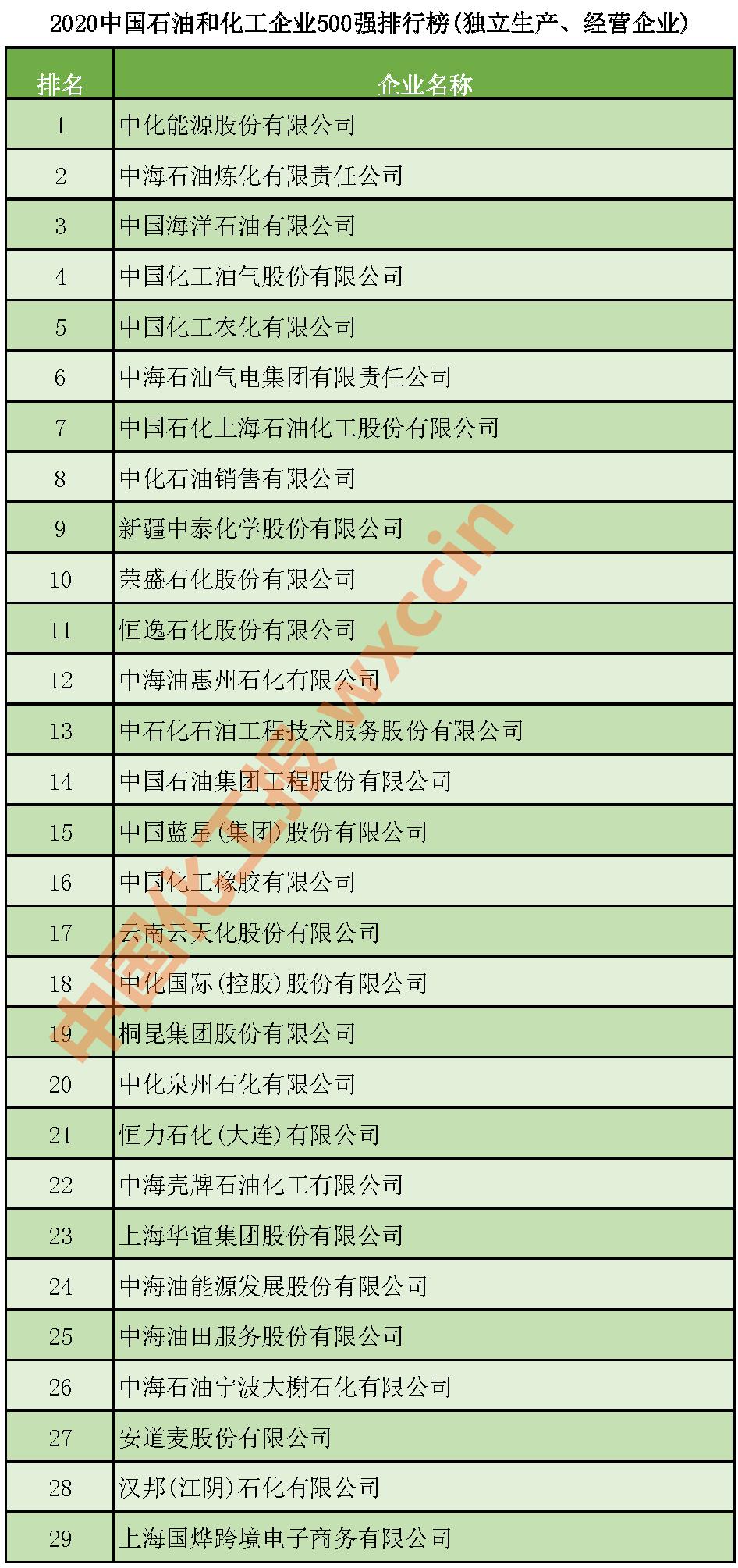2020中国石油和化工500强(独立生产、经营企业)公布 | 全名单