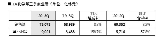 20.1%!LG化学三季度石化部门利润率创历史新高!