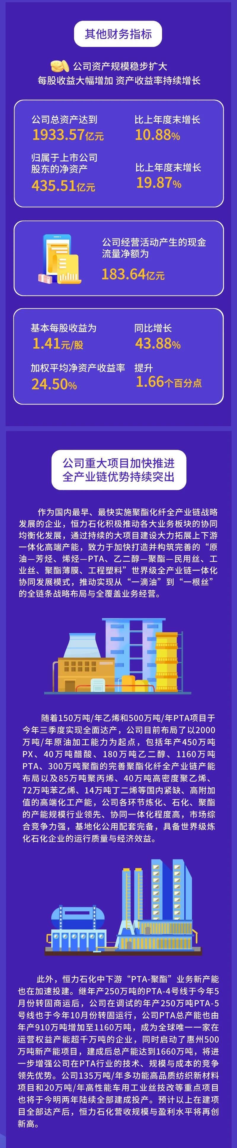 恒力石化董秘李峰: 公司PTA业务 行业最强