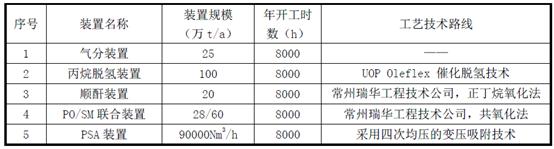 中国振华100万吨PDH和45万吨环氧丙烷项目动工 总投资123.6亿