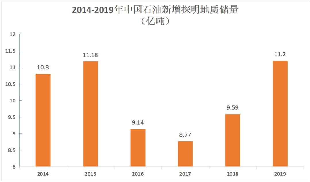 自然资源部发布:2020中国的石油储量、开采量、油田情况等权威数据