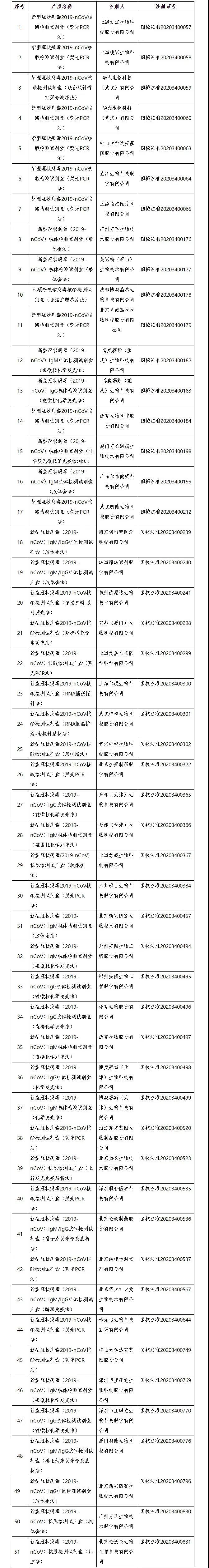 新冠病毒抗原检测试剂获首批 目前国内上市的新冠检测产品共51个(名单)