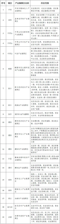 河南省公示化工类产业集聚区19家、专业化工园有8家