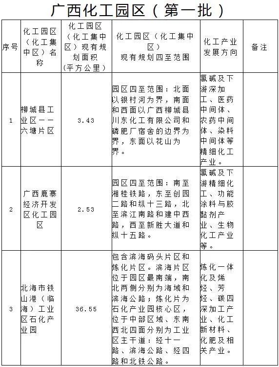 广西省公布第一批化工园区名单
