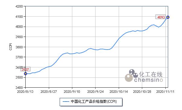 11月上半月国内化工市场淡季逆势上扬