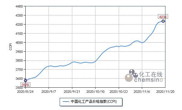 上周(11.16-11.20)C3产业链各产品再次取得惊人涨幅