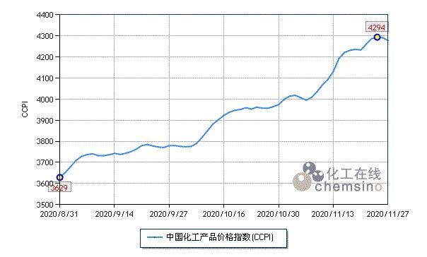 化工在线:上周(11.23-11.27)化工市场延续涨势