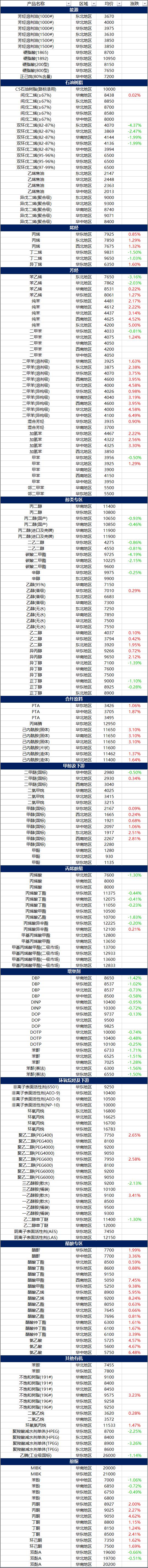 12月9日摩贝基础化学品价格行情