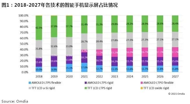 Omdia报告:预计2021年OLED屏出货量占比有望达40%