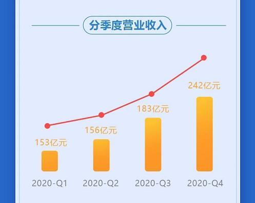 万华化学2020年净利润再破百亿